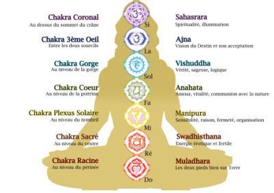 Schéma 7 chakras